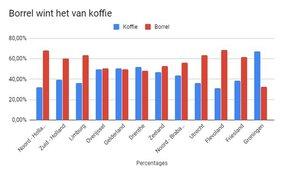 Steeds meer Nederlanders willen informele uitvaart en toost op het leven